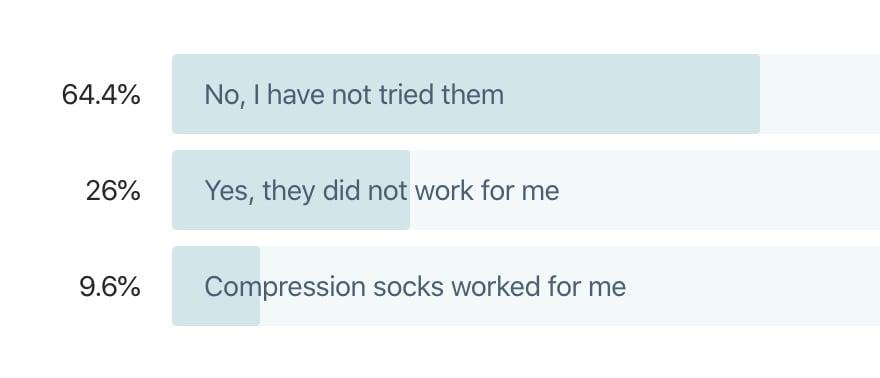 compression stockings survey
